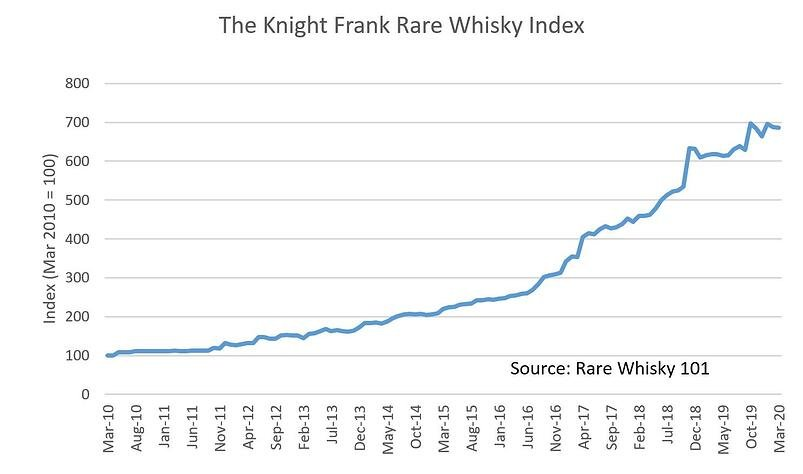 whisky index chart